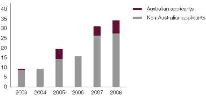 Australian's files a minority of clean coal patents in Australia