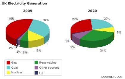 UK Energy generation