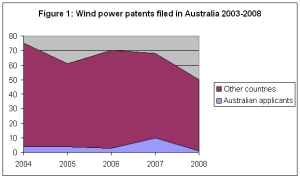 Figure 1 - Wind Power Patents Filed in Australia 2003-2008