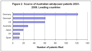 Figure 2 - Source of Australian Windpower Patents 2003-2008 (Leading Countries)