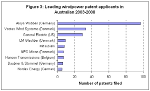 Figure 3 - Leading Windpower Patent Applications in Australia 2003-2008